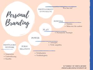 Personal Branding, Coaching, Personenmarke, Be your Brand, Podcast, Verena Bender, Kommunikation, Sichtbarkeit, PR, Selfbranding